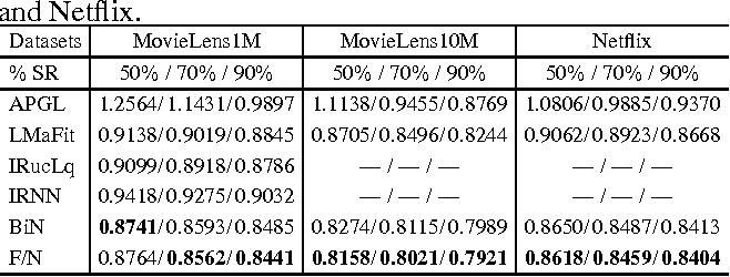 Figure 2 for Scalable Algorithms for Tractable Schatten Quasi-Norm Minimization