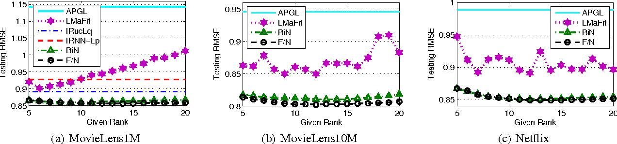 Figure 4 for Scalable Algorithms for Tractable Schatten Quasi-Norm Minimization