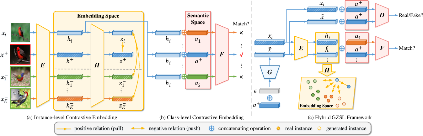 Figure 3 for Contrastive Embedding for Generalized Zero-Shot Learning