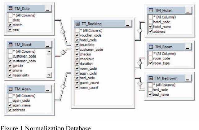 Decision support system using data warehouse for hotel reservation figure 1 altavistaventures Images