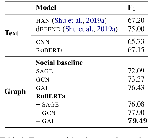 Figure 1 for Graph-based Modeling of Online Communities for Fake News Detection
