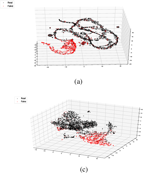 Figure 4 for Graph-based Modeling of Online Communities for Fake News Detection