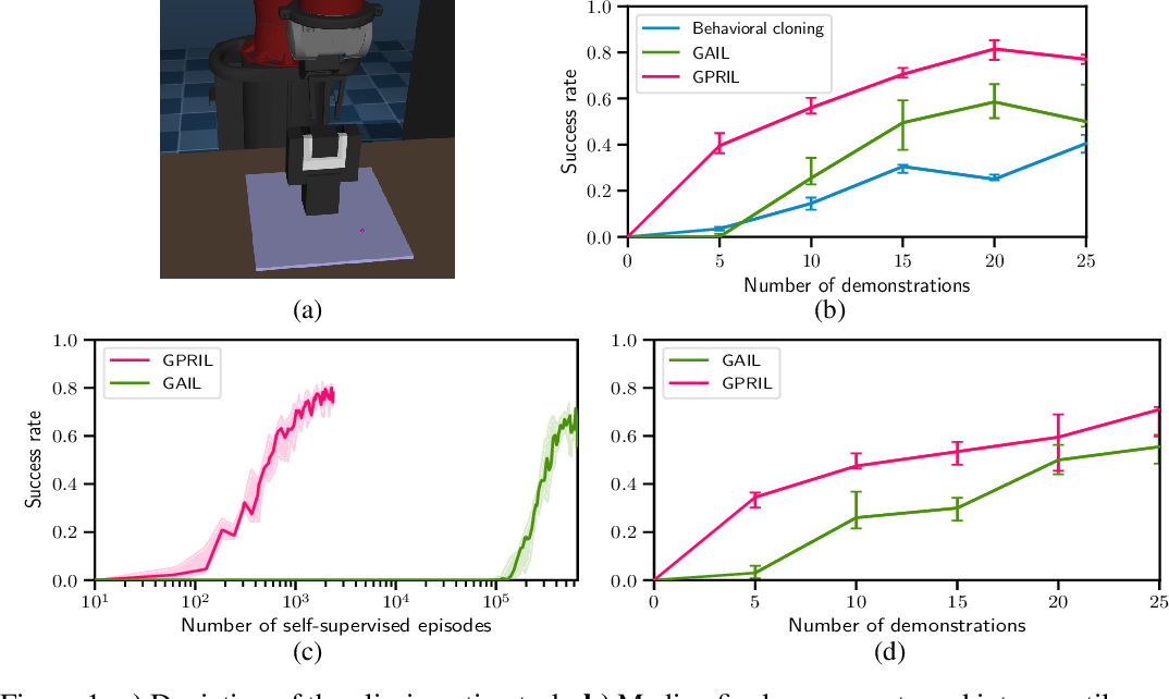 Figure 1 for Generative predecessor models for sample-efficient imitation learning