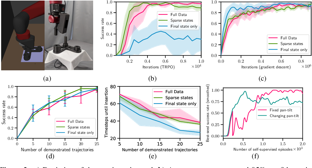 Figure 2 for Generative predecessor models for sample-efficient imitation learning