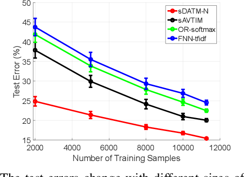 Figure 2 for Deep Autoencoding Topic Model with Scalable Hybrid Bayesian Inference