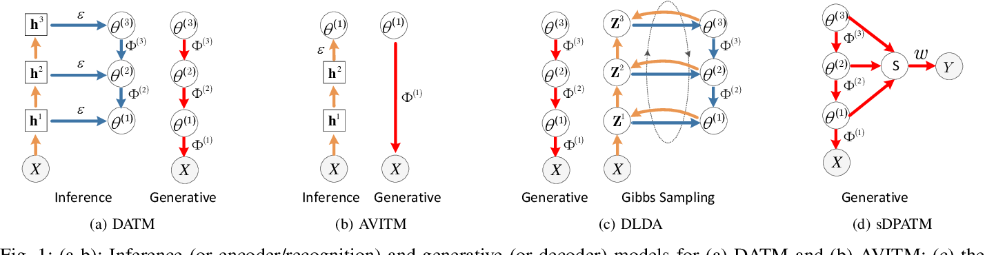 Figure 1 for Deep Autoencoding Topic Model with Scalable Hybrid Bayesian Inference