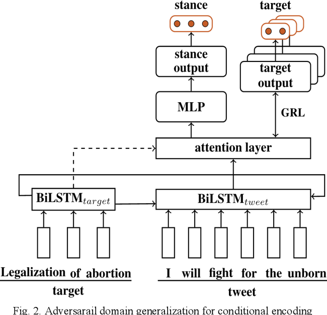 Figure 1 for Unseen Target Stance Detection with Adversarial Domain Generalization