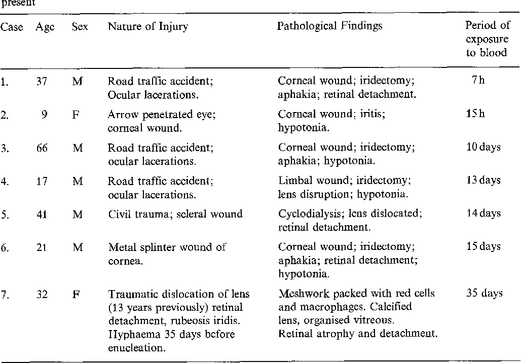 Table 1. The clinical and pathological details relevant to the seven traumatised eyes on which hyphaemas were present