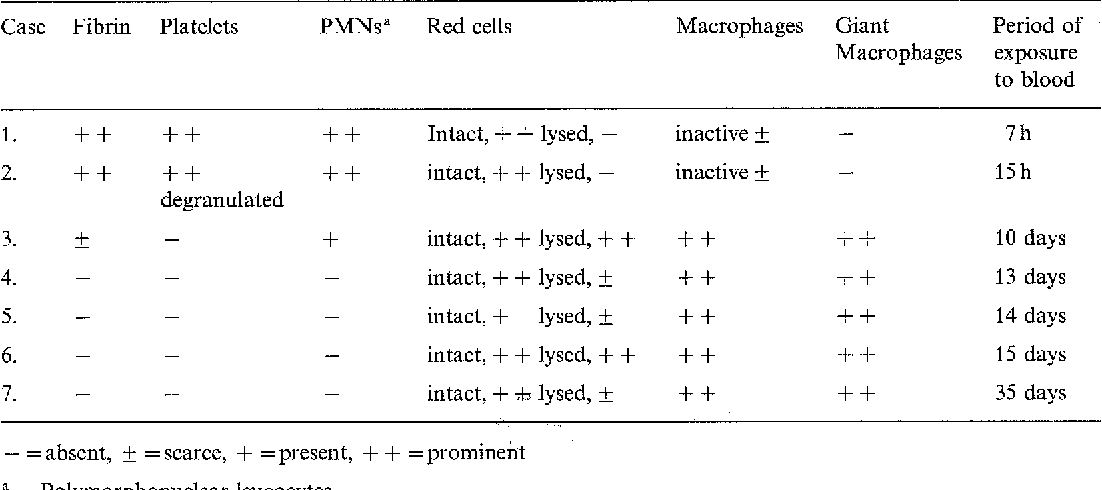 Table 3. Morphological changes in the blood components and exogenous cells following hyphaema
