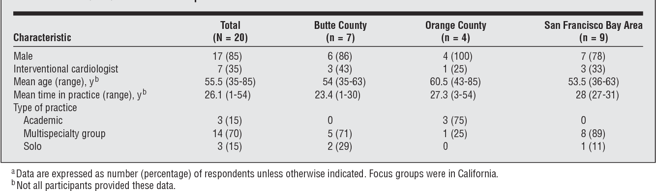 Table 2 from Cardiologists' use of percutaneous coronary