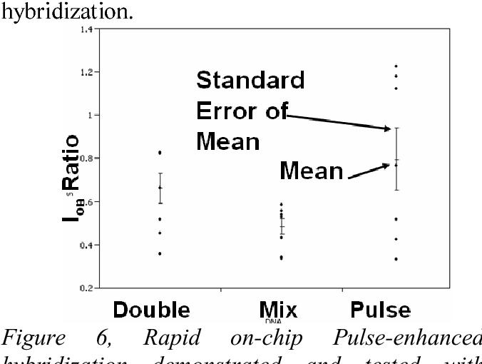 Printable DNA Sensor using Organic Transistors - Semantic Scholar