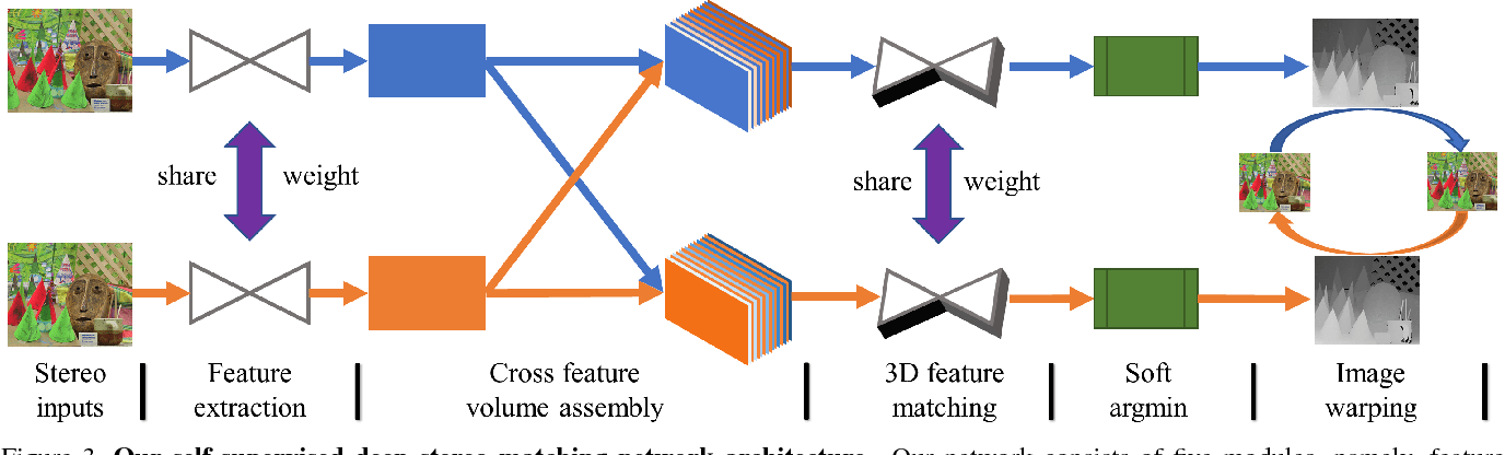 Figure 4 for Self-Supervised Learning for Stereo Matching with Self-Improving Ability