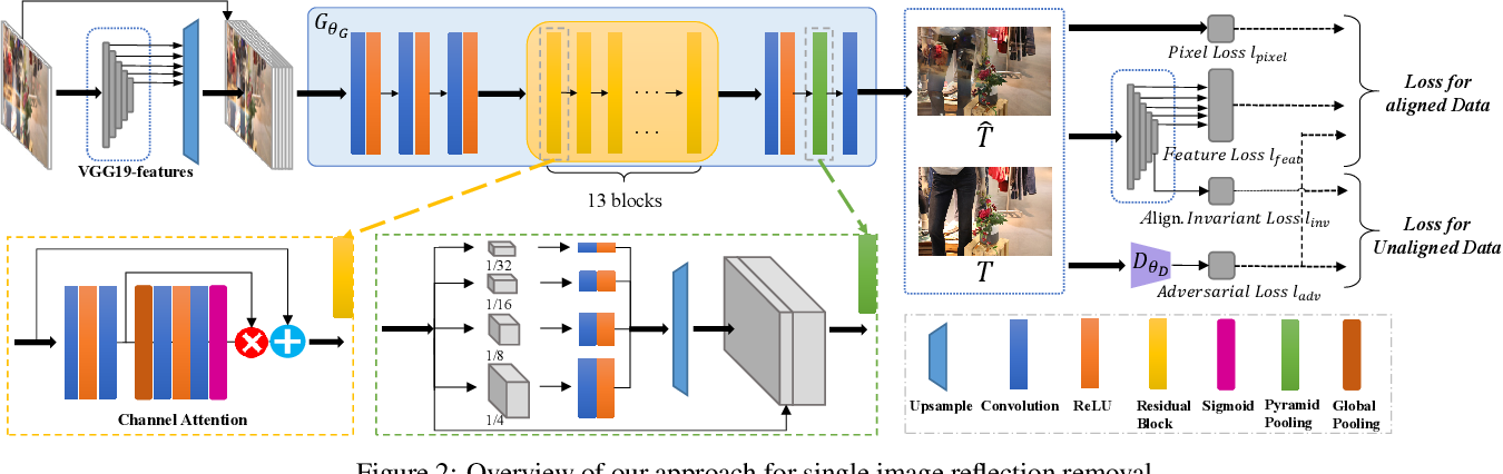 Figure 3 for Single Image Reflection Removal Exploiting Misaligned Training Data and Network Enhancements