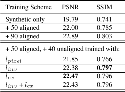 Figure 4 for Single Image Reflection Removal Exploiting Misaligned Training Data and Network Enhancements