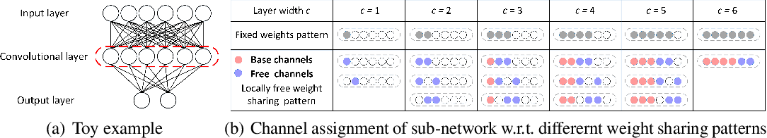 Figure 1 for Locally Free Weight Sharing for Network Width Search