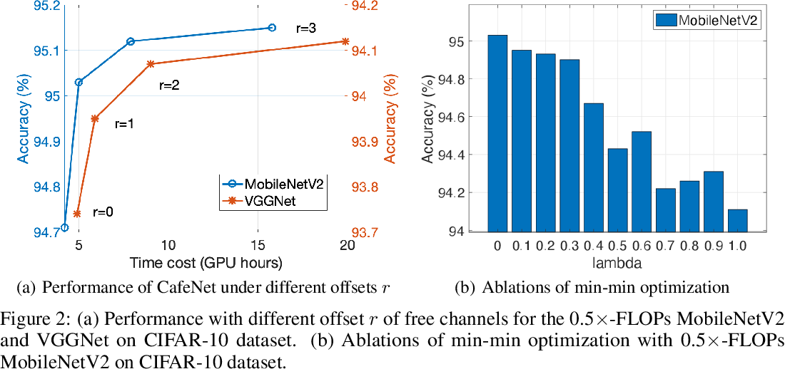 Figure 3 for Locally Free Weight Sharing for Network Width Search