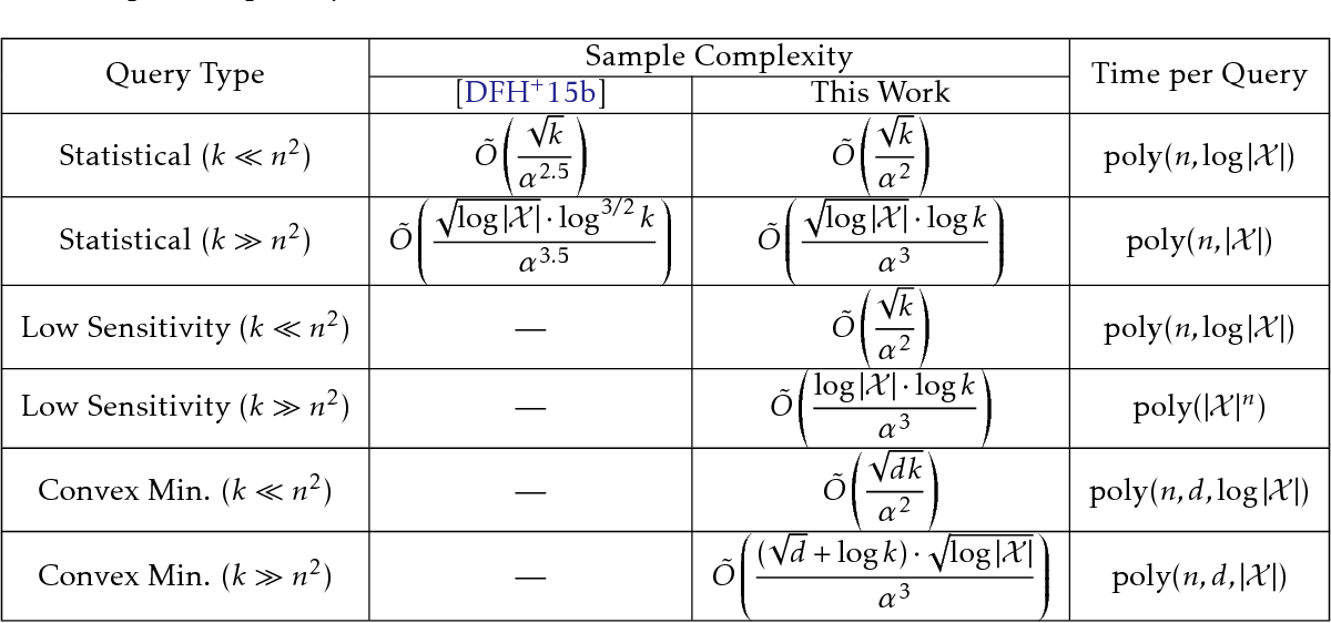 Figure 1 for Algorithmic Stability for Adaptive Data Analysis
