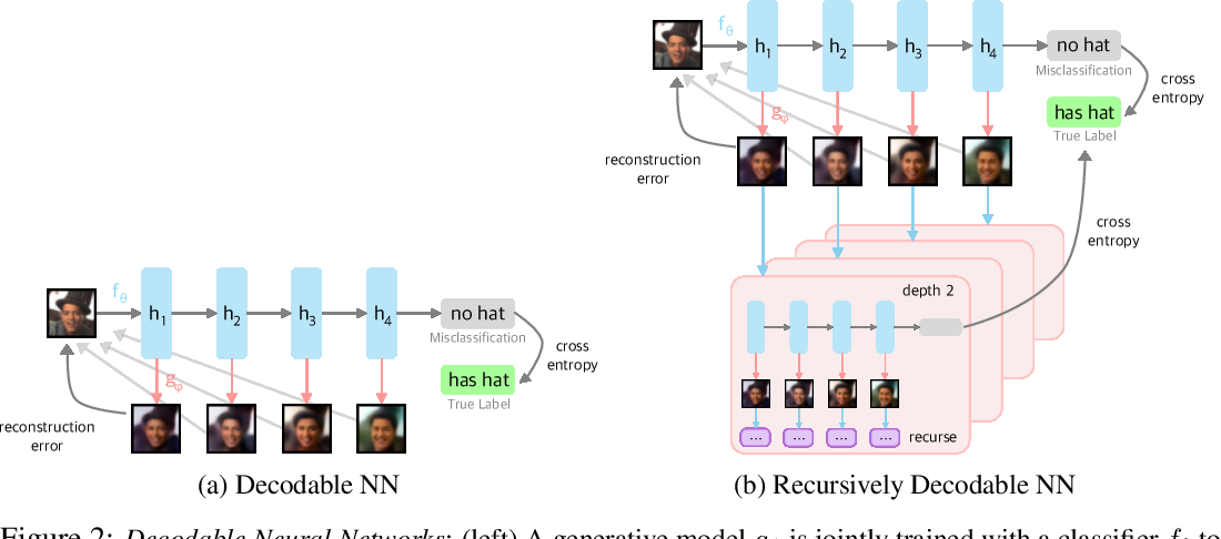 Figure 2 for Improving Compositionality of Neural Networks by Decoding Representations to Inputs