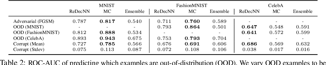 Figure 3 for Improving Compositionality of Neural Networks by Decoding Representations to Inputs