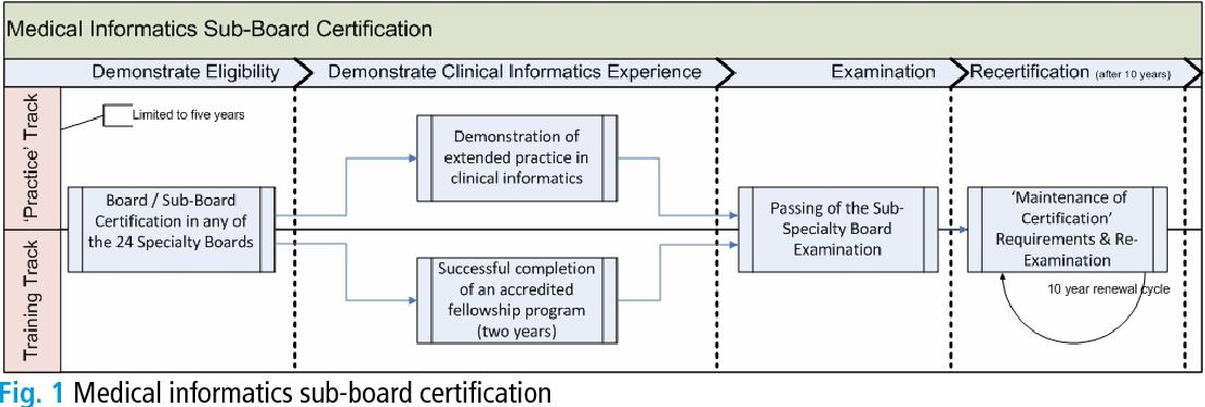 Clinical Informatics Semantic Scholar