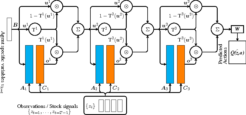 Figure 1 for Non-Markovian Control with Gated End-to-End Memory Policy Networks