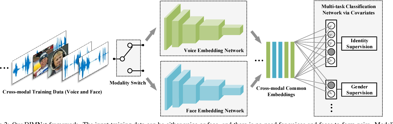Figure 2 for Disjoint Mapping Network for Cross-modal Matching of Voices and Faces