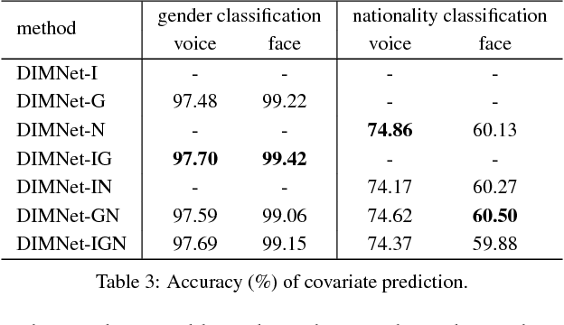 Figure 4 for Disjoint Mapping Network for Cross-modal Matching of Voices and Faces