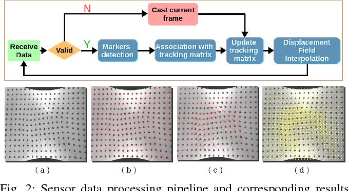 Figure 2 for FingerVision Tactile Sensor Design and Slip Detection Using Convolutional LSTM Network
