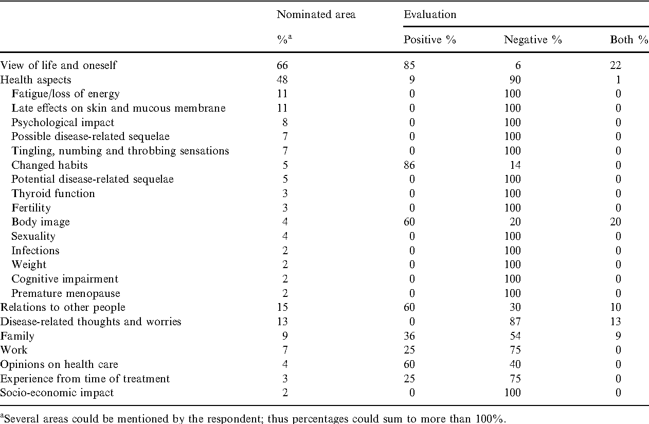 Table 1. Relative distribution and evaluation of self-nominated areas in long-term survivors influenced by HL using SEIQoL-DW