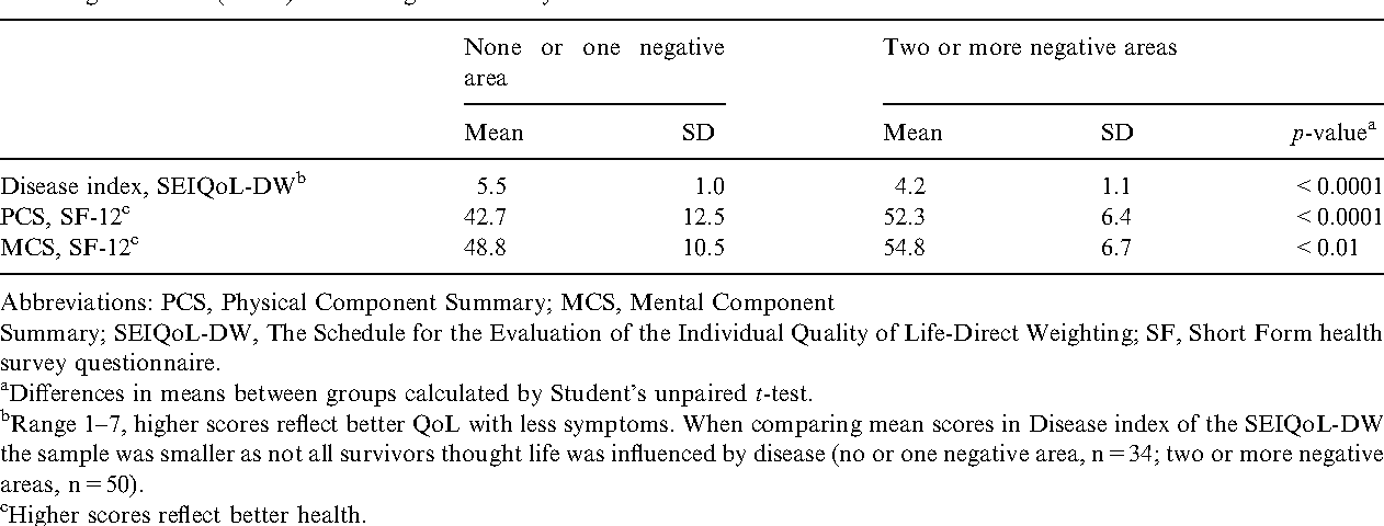 Table 2. Comparisons of mean values between survivors mentioning no or one negative area (n=82) and those mentioning two or more negative areas (n=36) influencing life several years after treatment