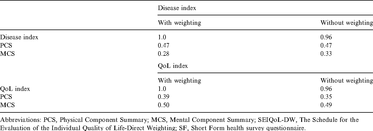 Table 3. Correlations coefficients (r) between index scores of the Swedish version of the SEIQoL-DW, with and without weighting, and the PCS and MCS of the SF-12