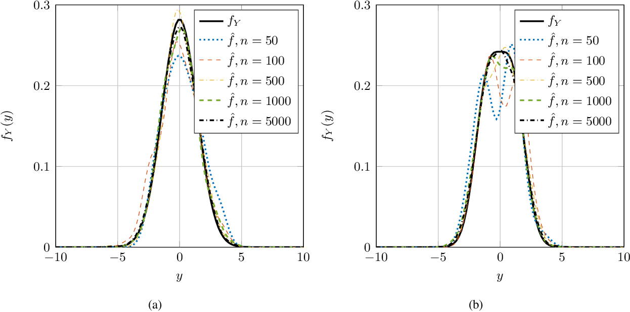 Figure 1 for Nonparametric Estimation of the Fisher Information and Its Applications