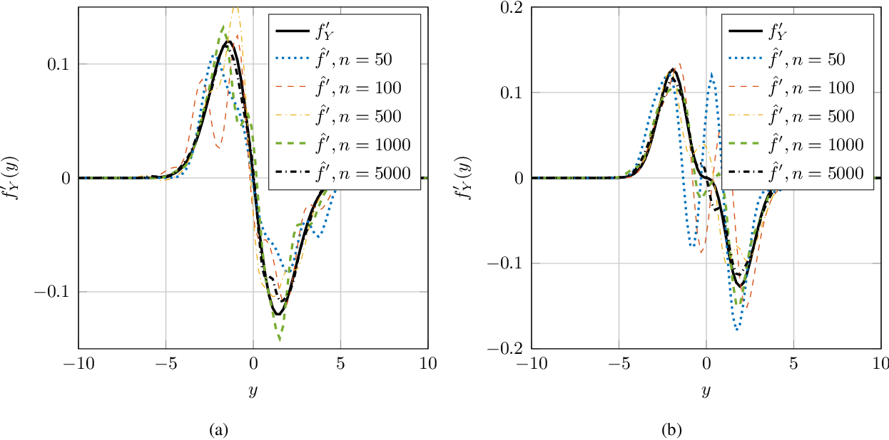 Figure 2 for Nonparametric Estimation of the Fisher Information and Its Applications