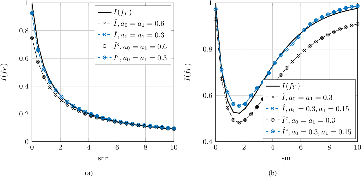 Figure 3 for Nonparametric Estimation of the Fisher Information and Its Applications