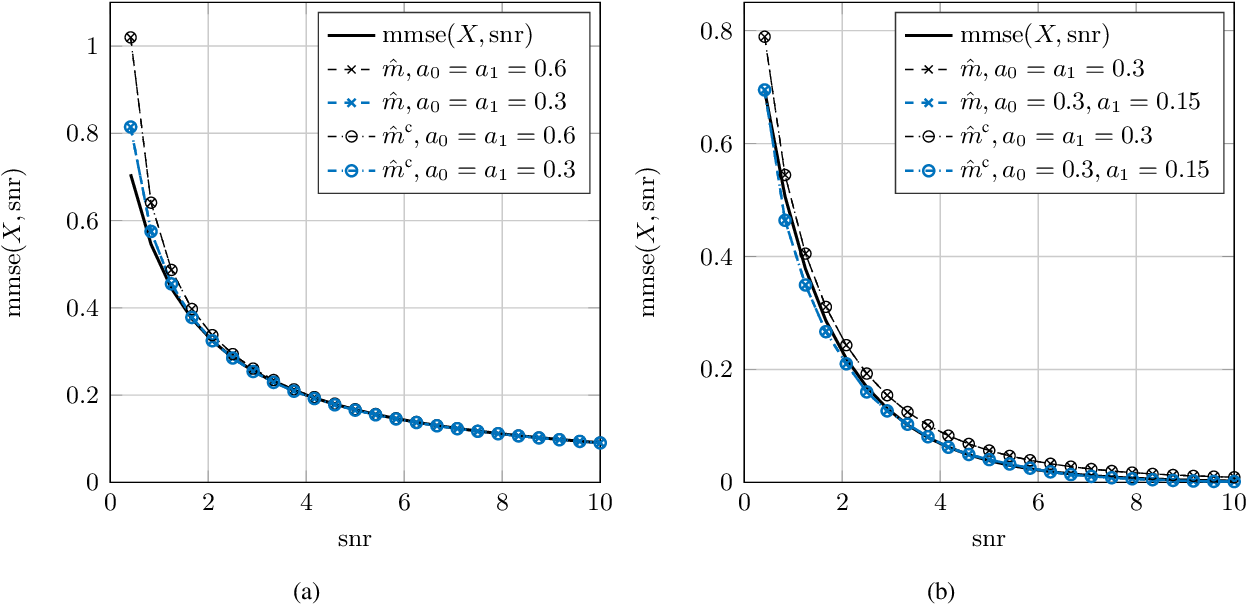 Figure 4 for Nonparametric Estimation of the Fisher Information and Its Applications