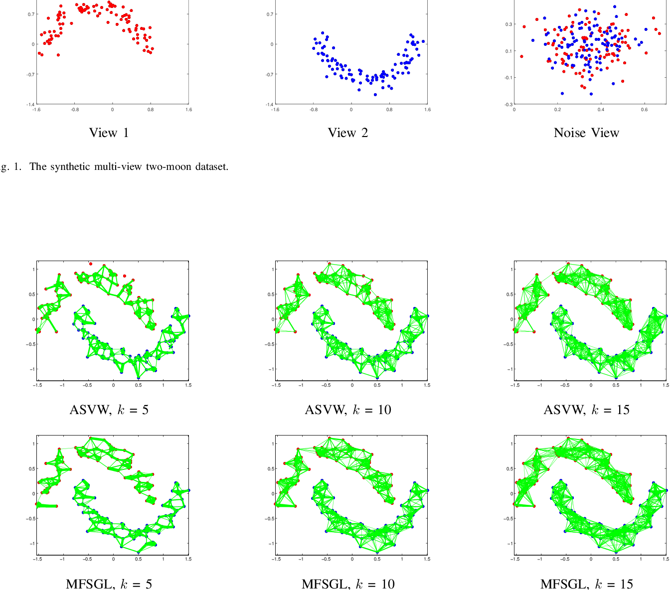 Figure 1 for Auto-weighted Multi-view Feature Selection with Graph Optimization