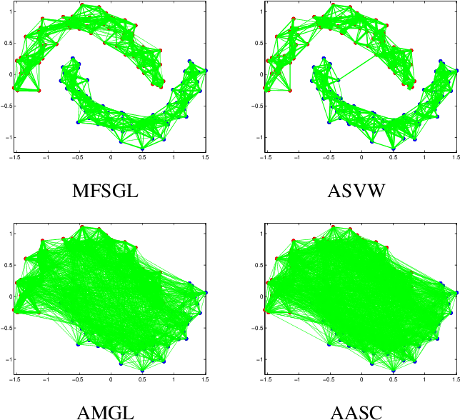 Figure 2 for Auto-weighted Multi-view Feature Selection with Graph Optimization