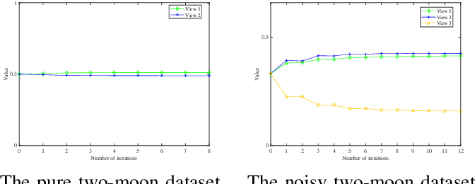 Figure 3 for Auto-weighted Multi-view Feature Selection with Graph Optimization