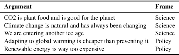 Figure 3 for You are right. I am ALARMED -- But by Climate Change Counter Movement