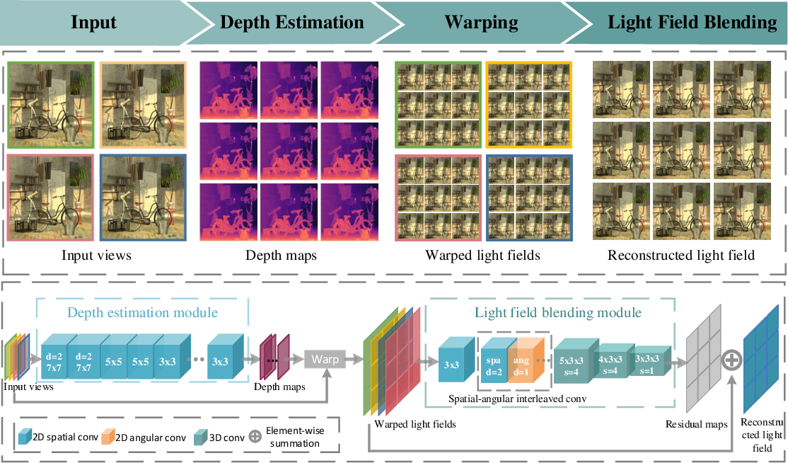 Figure 3 for Learning Light Field Angular Super-Resolution via a Geometry-Aware Network
