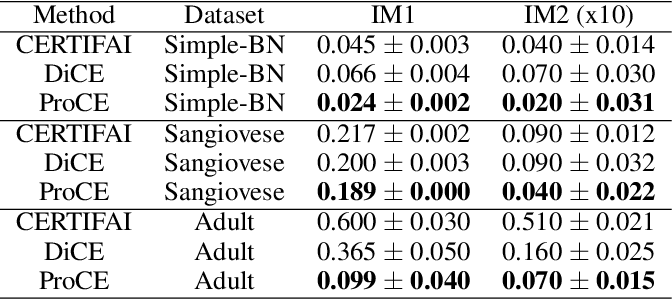 Figure 4 for Prototype-based Counterfactual Explanation for Causal Classification