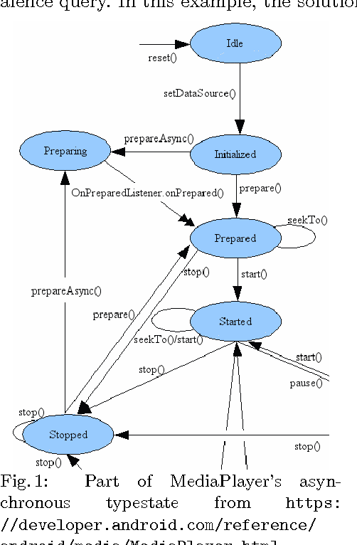 Figure 1 for DroidStar: Callback Typestates for Android Classes