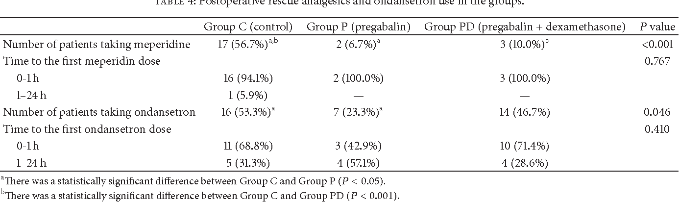 Table 4: Postoperative rescue analgesics and ondansetron use in the groups.