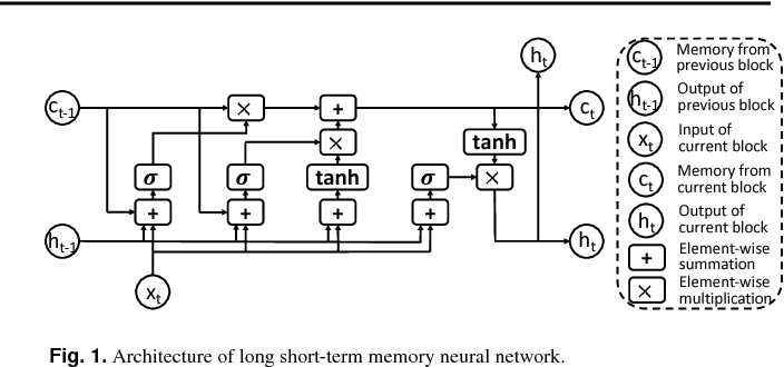 Figure 1 for Cross-type Biomedical Named Entity Recognition with Deep Multi-Task Learning