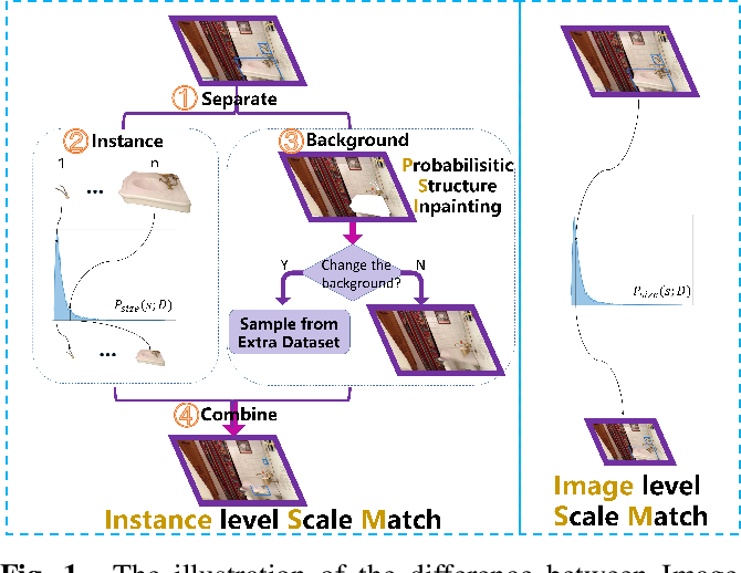 Figure 1 for SM+: Refined Scale Match for Tiny Person Detection
