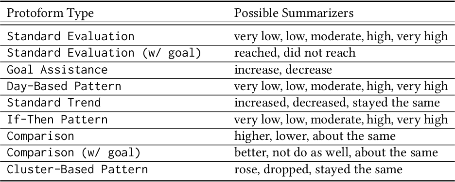 Figure 3 for A Framework for Generating Explanations from Temporal Personal Health Data