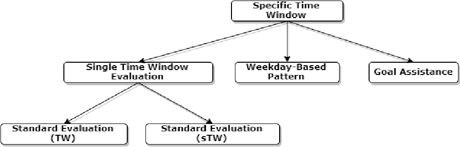 Figure 4 for A Framework for Generating Explanations from Temporal Personal Health Data