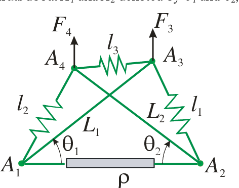 Figure 1 for Kinetostatic Analysis and Solution Classification of a Planar Tensegrity Mechanism