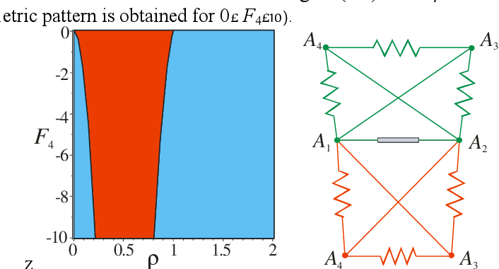 Figure 3 for Kinetostatic Analysis and Solution Classification of a Planar Tensegrity Mechanism