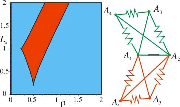 Figure 4 for Kinetostatic Analysis and Solution Classification of a Planar Tensegrity Mechanism